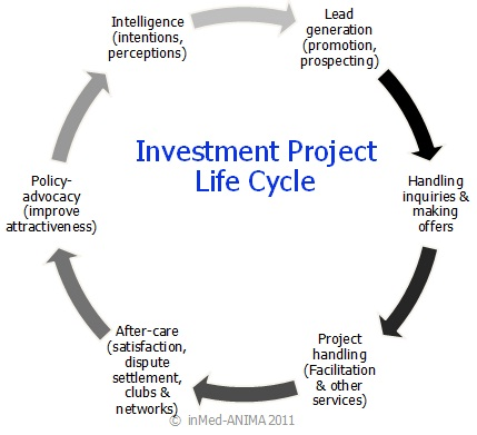 Project Life Cycle Management Anima Investment Network